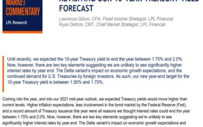 Revisiting Our 10-Year Treasury Yield Forecast | Weekly Market Commentary | September 20, 2021